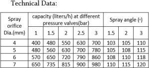 جدول مشخصات فنی نازل چپقی