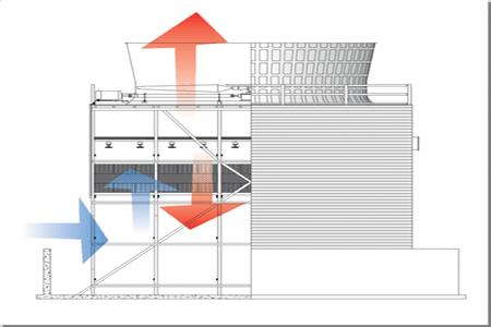 عوامل موثر در خنک کردن برج های خنک کننده