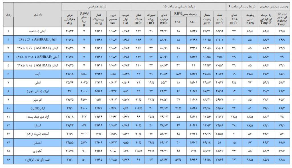 جدول دمای مرطوب برای برج خنک کننده